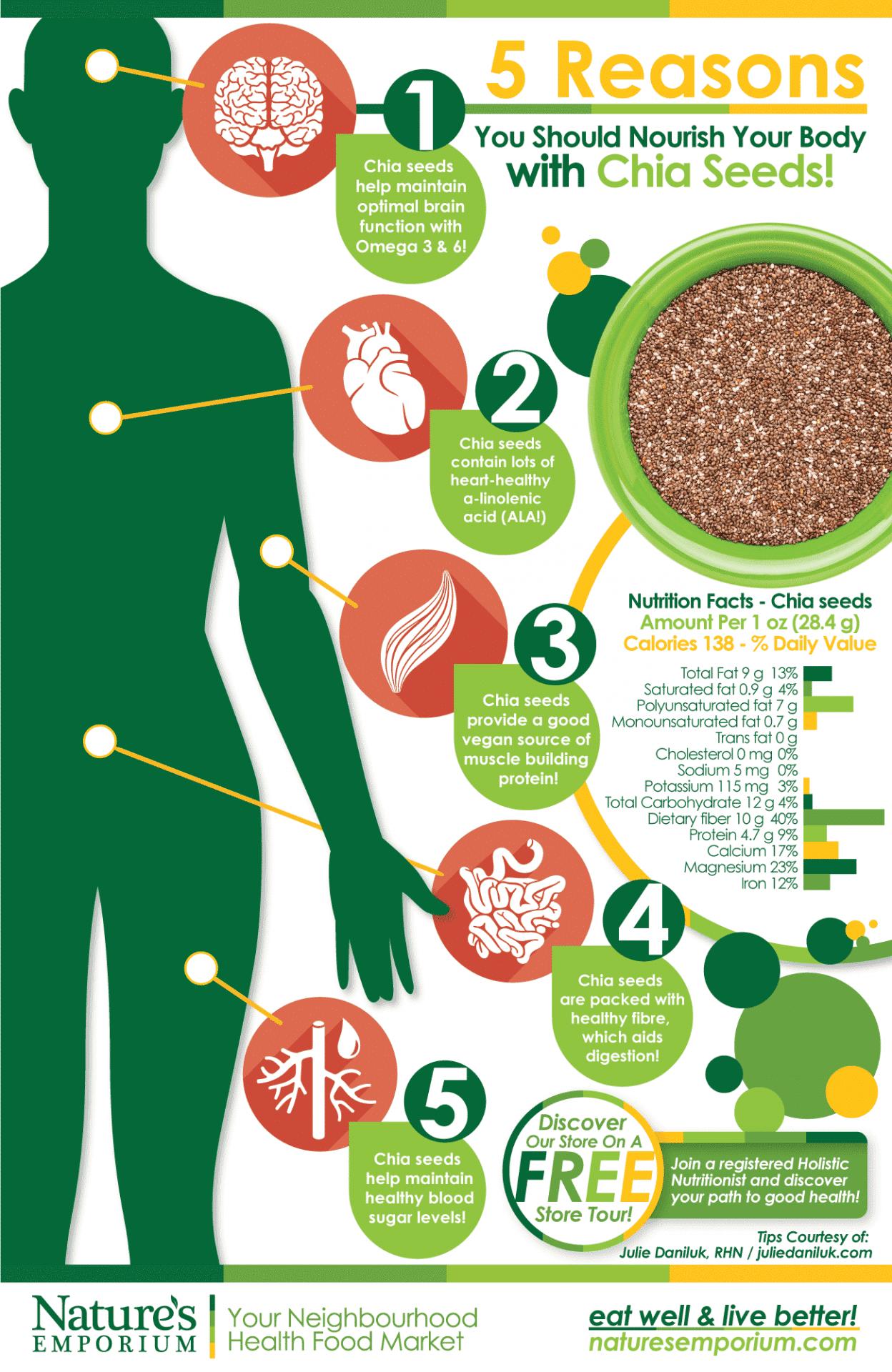 Ch-Ch-Ch-Chia! Vegetarian Seed Power – by Julie Daniluk ...